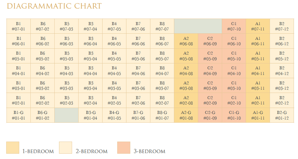 Diagrammatic Chart